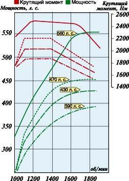 Внешние скоростные характеристики двигателей